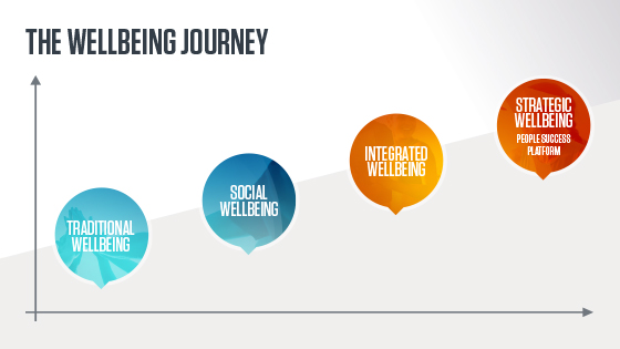 Where are you on the wellbeing journey?
