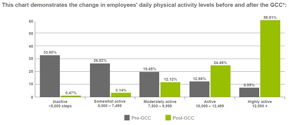 FCDP increases activity