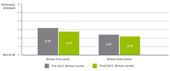 FCDP reduces stress